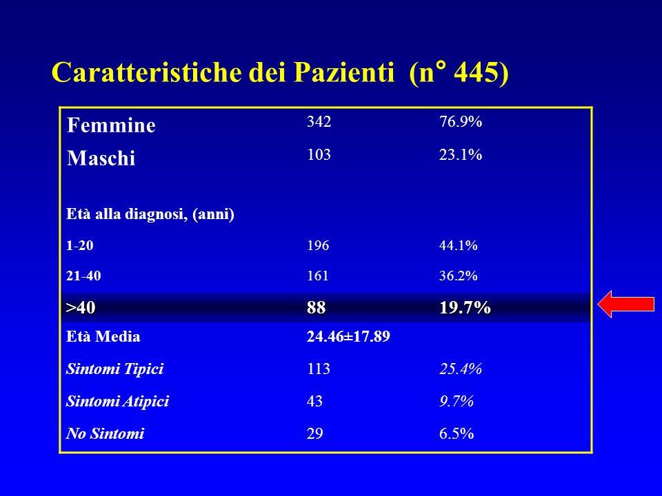 Femmine 34276.9% Maschi 10323.1% Età alla diagnosi, (anni) 1-2019644.1% 21-4016136.2% >408819.7% Età Media24.46±17.89 Sintomi Tipici11325.4% Sintomi A