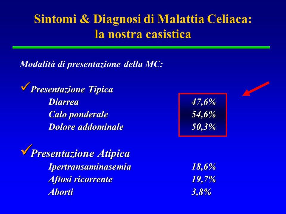 Sintomi & Diagnosi di Malattia Celiaca: la nostra casistica Modalità di presentazione della MC: Patologie Associate Patologie Associate Anemia sideropenica54,8 % Tireopatia 14,8% Diabete 2,9% Osteoporosi/osteopenia 7,2% Artrite Reumatoide 6,0%