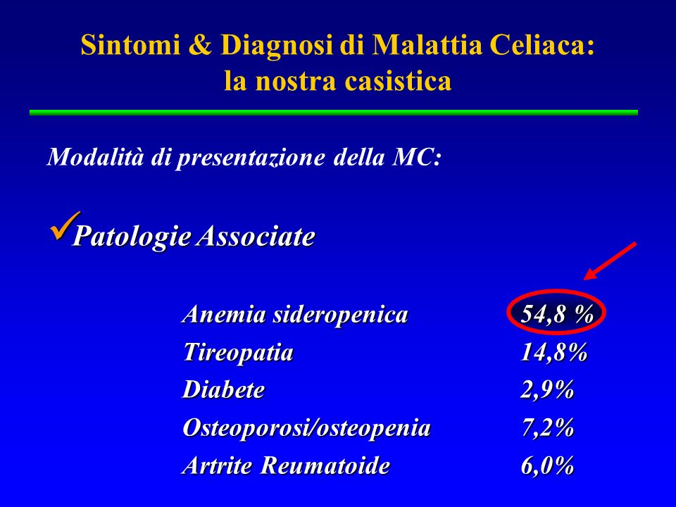 Sintomi & Diagnosi di Malattia Celiaca: la nostra casistica Modalità di presentazione della MC: Patologie Associate Patologie Associate Anemia siderop