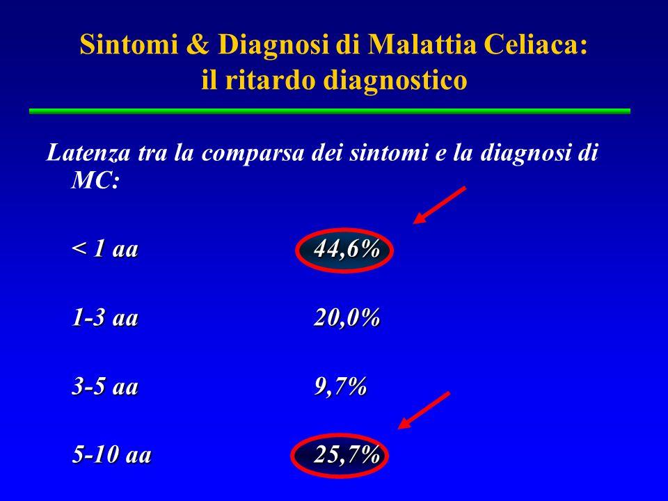 Latenza tra la comparsa dei sintomi e la diagnosi di MC: Diagnosi Corretta 44.6 < 1 anno dai primi sintomi Diagnosi Tardiva55.4 >1 anno dai primi sintomi Sintomi & Diagnosi di Malattia Celiaca: il ritardo diagnostico