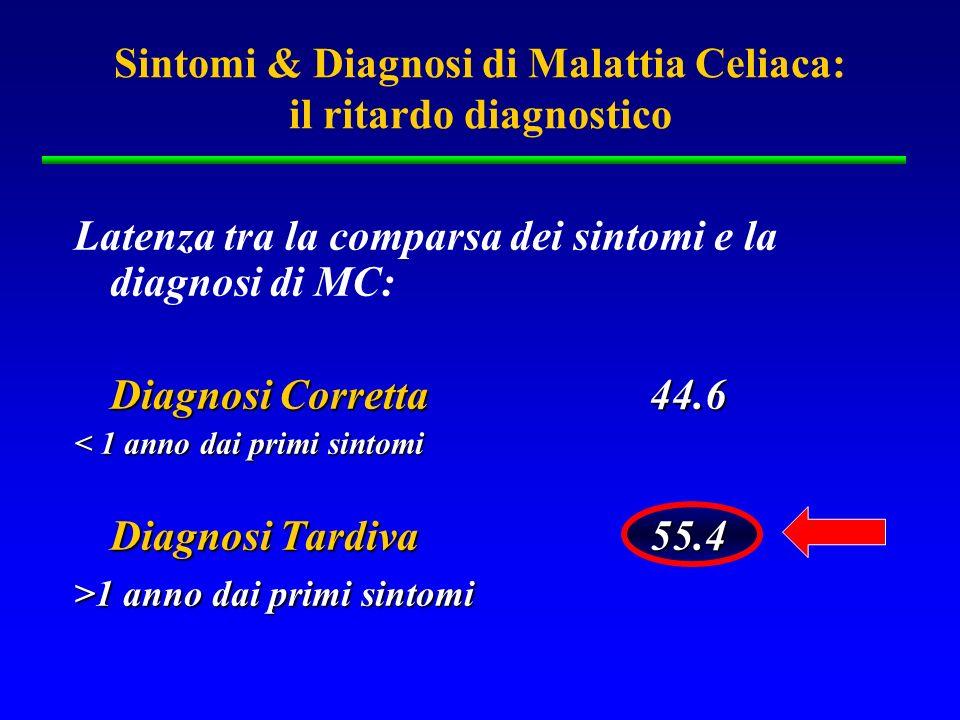 Latenza tra la comparsa dei sintomi e la diagnosi di MC: Diagnosi Corretta 44.6 < 1 anno dai primi sintomi Diagnosi Tardiva55.4 >1 anno dai primi sint