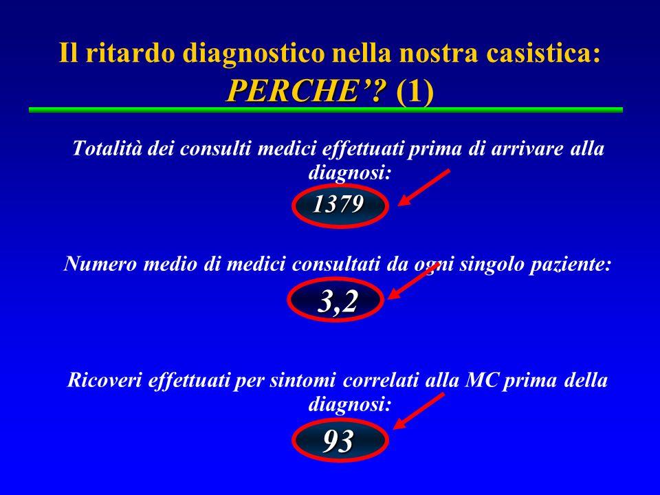 PERCHE? Il ritardo diagnostico nella nostra casistica: PERCHE? (1) Totalità dei consulti medici effettuati prima di arrivare alla diagnosi:1379 Numero