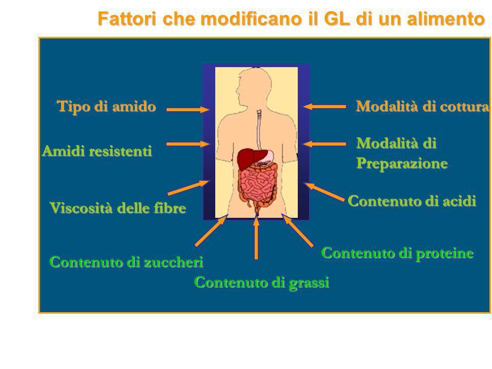 Fattori che modificano il GL di un alimento Tipo di amido Amidi resistenti Viscosità delle fibre Contenuto di grassi Contenuto di proteine Contenuto d
