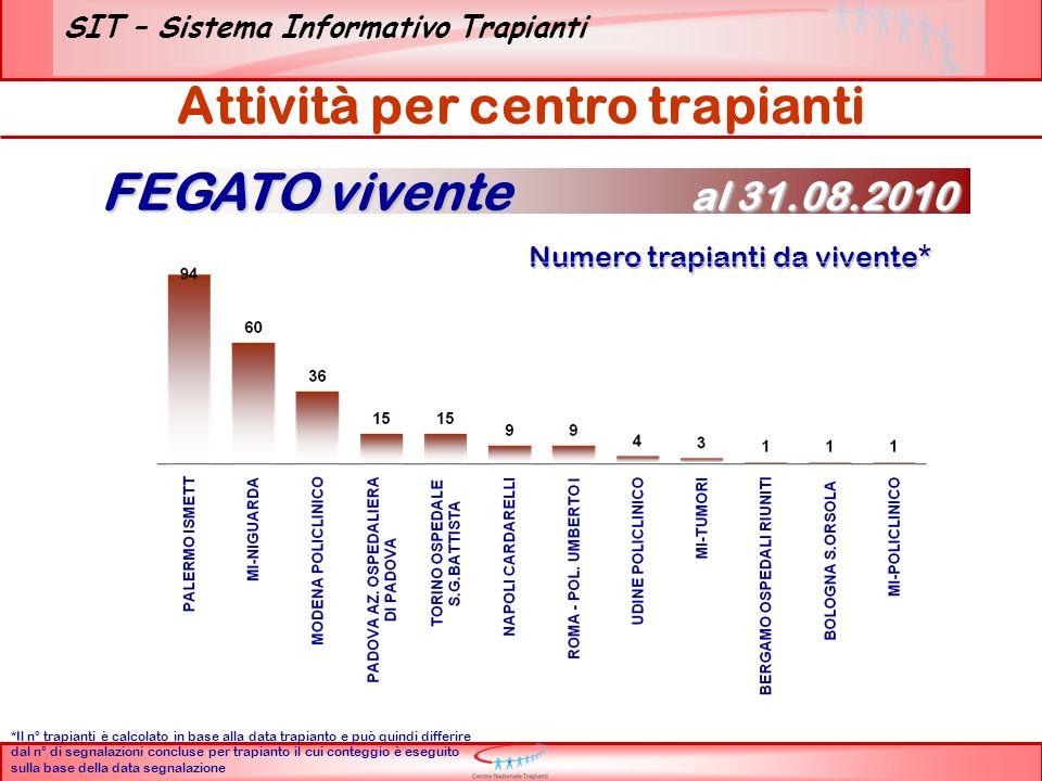 SIT – Sistema Informativo Trapianti Attività di trapianto – Anni 2001/2009 FEGATO vivente al 31.08.2010