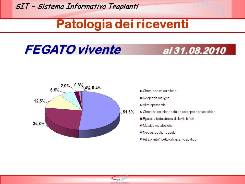 SIT – Sistema Informativo Trapianti Patologia dei riceventi FEGATO vivente al 31.08.2010
