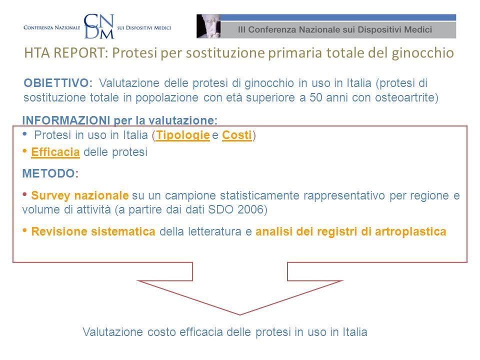 Strutture rispondenti Modelli acquistati (e prezzi): 25 Volume: 969 protesi per intervento primario Spesa totale (rispondenti): 3.027.590 Solo di 6 su 25 modelli sono a disposizione dati di efficacia a 5 anni (dati di efficacia dal registro dellEmilia Romagna) COME UTILIZZARE I RISULTATI DELLHTA.