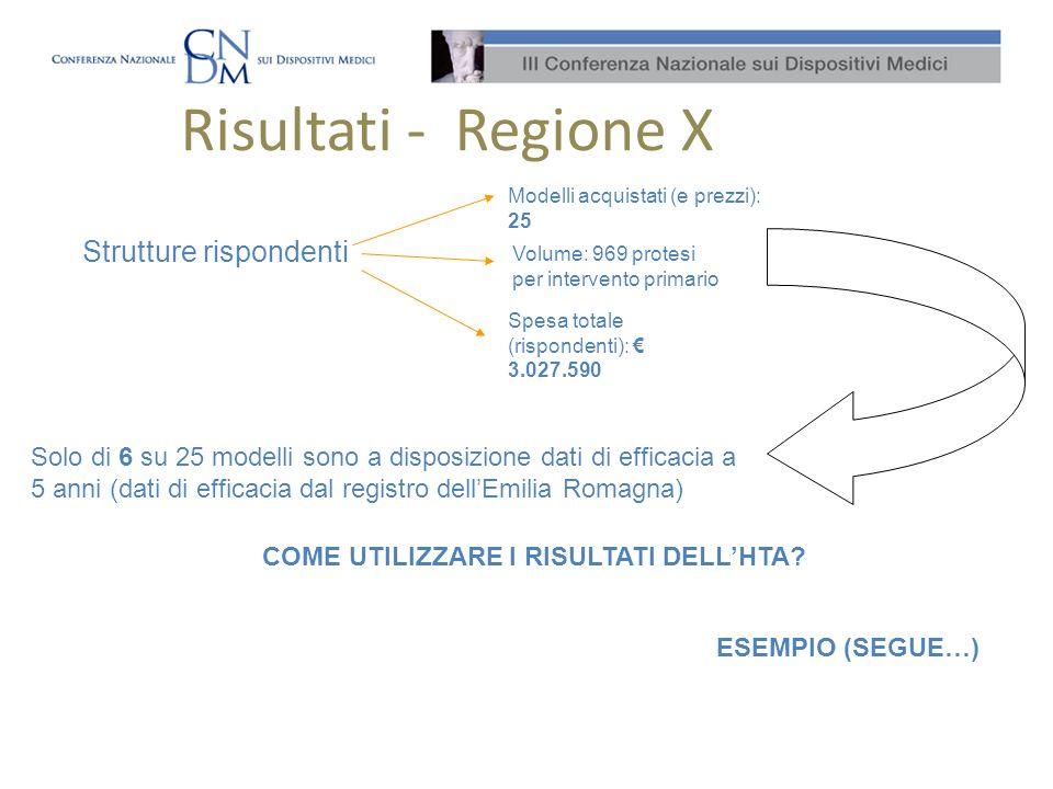 Costo efficacia – Esempio su dati Regione X La regione X ha effettuato 4957* interventi (anno 2006) Esempio su 4 modelli confrontabili IMPLICAZIONI PER LA REGIONE SOSTENIBILE AGC Protesi COSTO-EFFICACE * totale interventi primari AGC