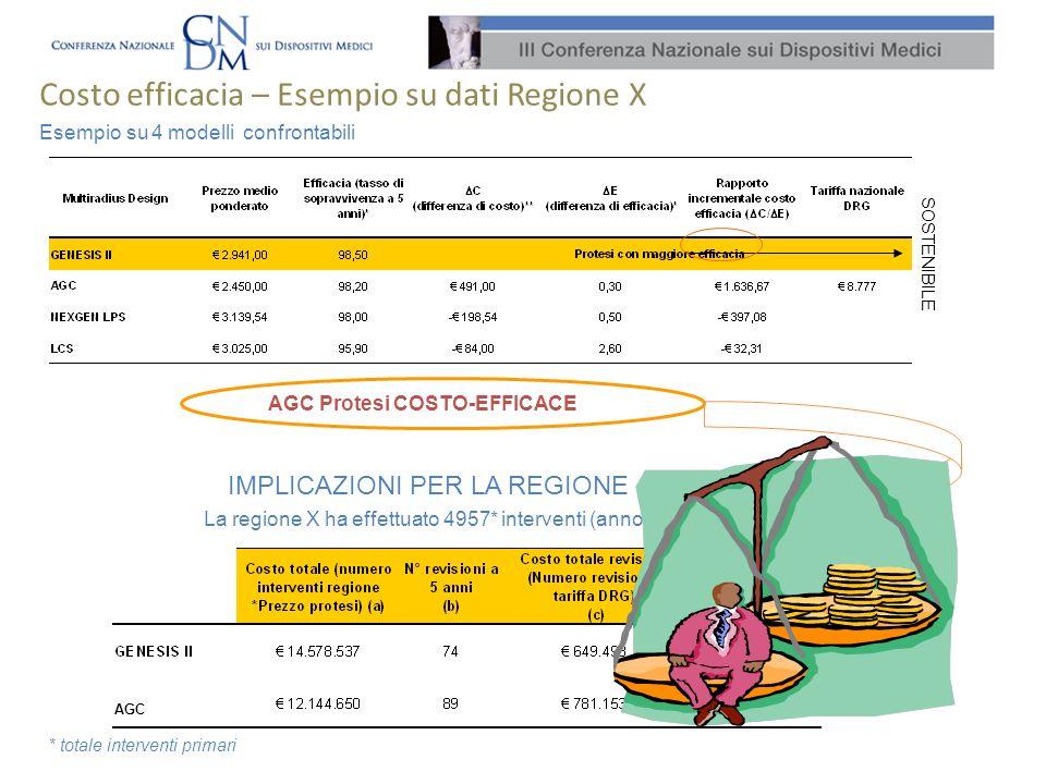 Costo efficacia – Esempio su dati Regione X La regione X ha effettuato 4957* interventi (anno 2006) Esempio su 4 modelli confrontabili IMPLICAZIONI PE