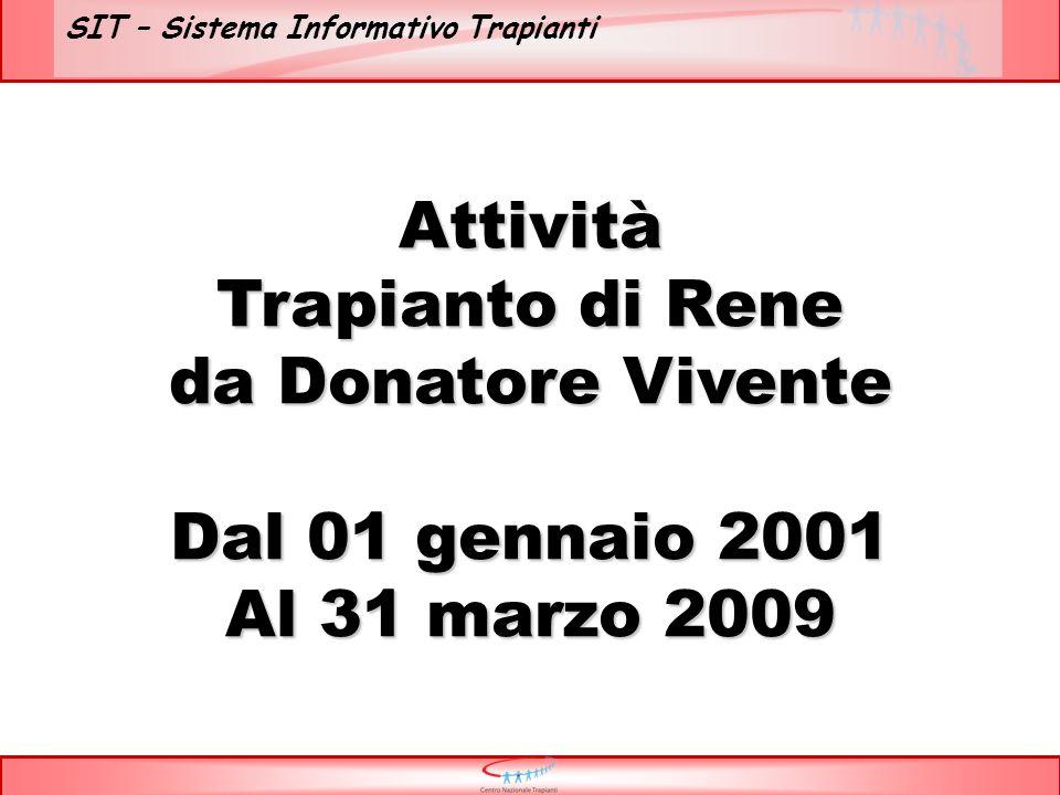 SIT – Sistema Informativo Trapianti Attività Trapianto di Rene da Donatore Vivente Dal 01 gennaio 2001 Al 31 marzo 2009