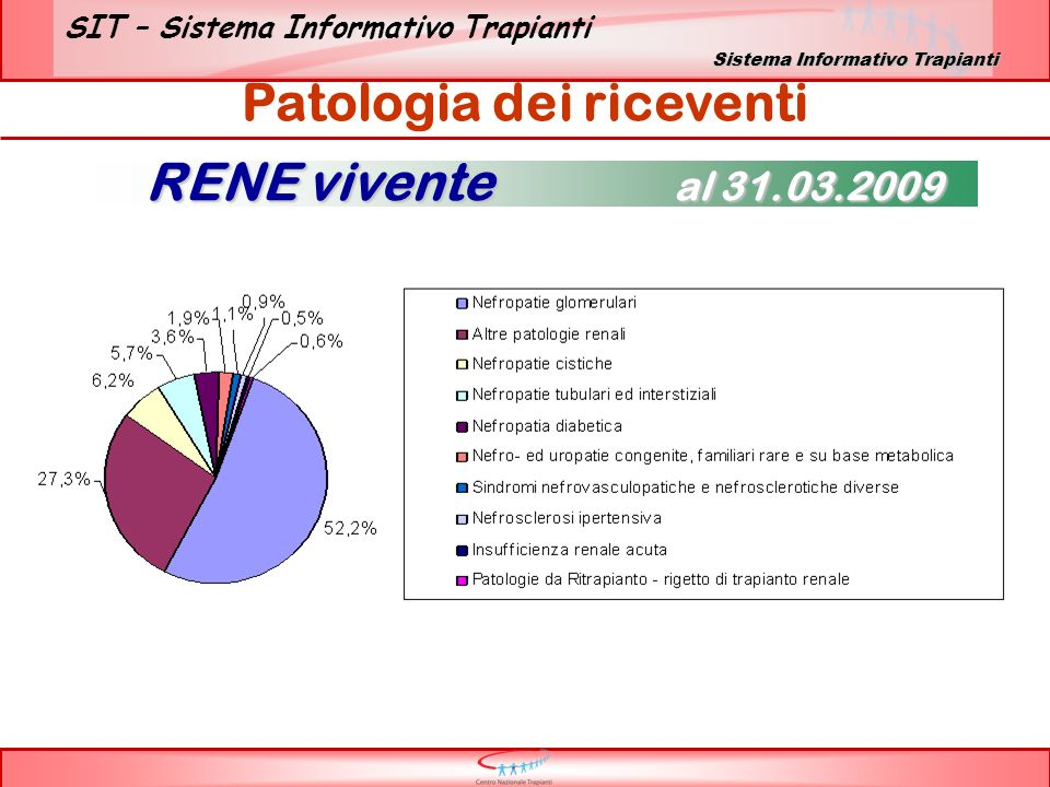 SIT – Sistema Informativo Trapianti Patologia dei riceventi RENE vivente al 31.03.2009 Sistema Informativo Trapianti