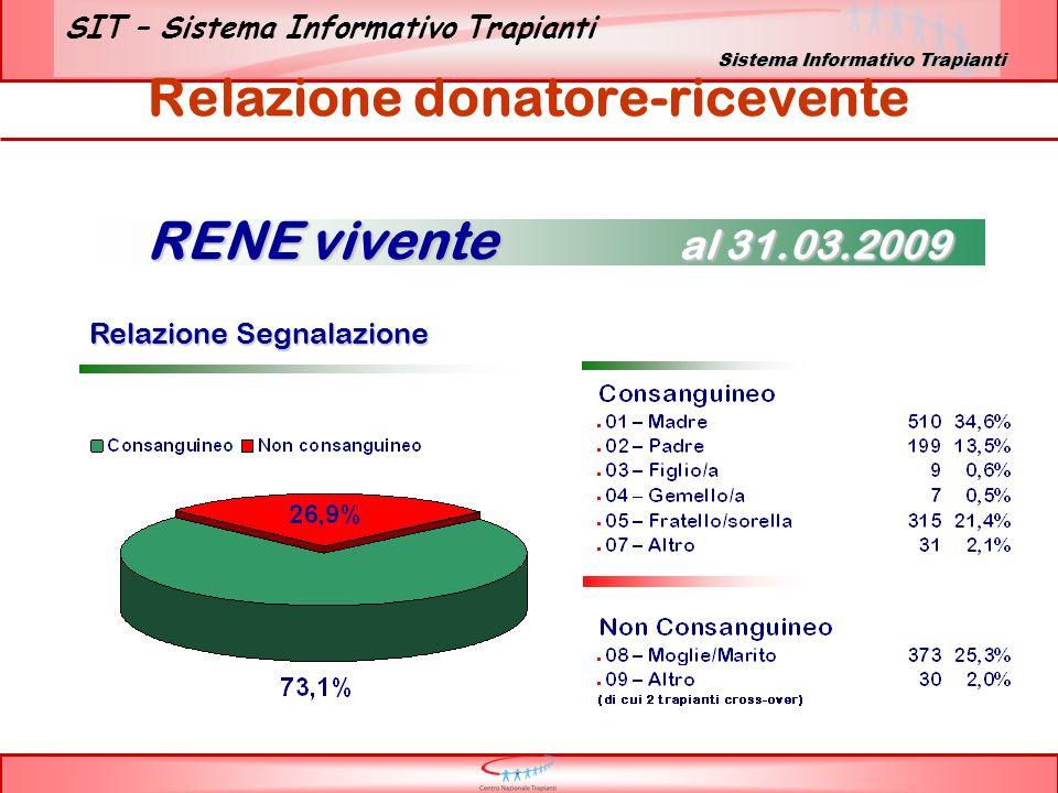 SIT – Sistema Informativo Trapianti Relazione donatore-ricevente Relazione Segnalazione Relazione Segnalazione RENE vivente al 31.03.2009 Sistema Info