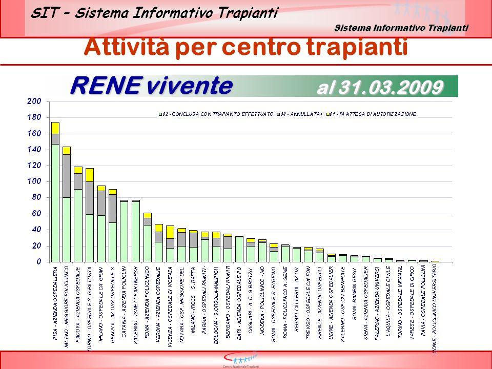 SIT – Sistema Informativo Trapianti Attività per centro trapianti RENE vivente al 31.03.2009 Sistema Informativo Trapianti