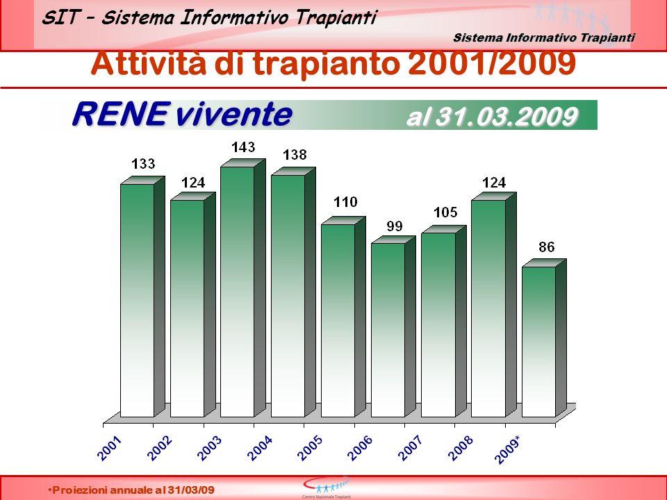 SIT – Sistema Informativo Trapianti RENE vivente al 31.03.2009 Attività di trapianto 2001/2009 Proiezioni annuale al 31/03/09 Sistema Informativo Trap