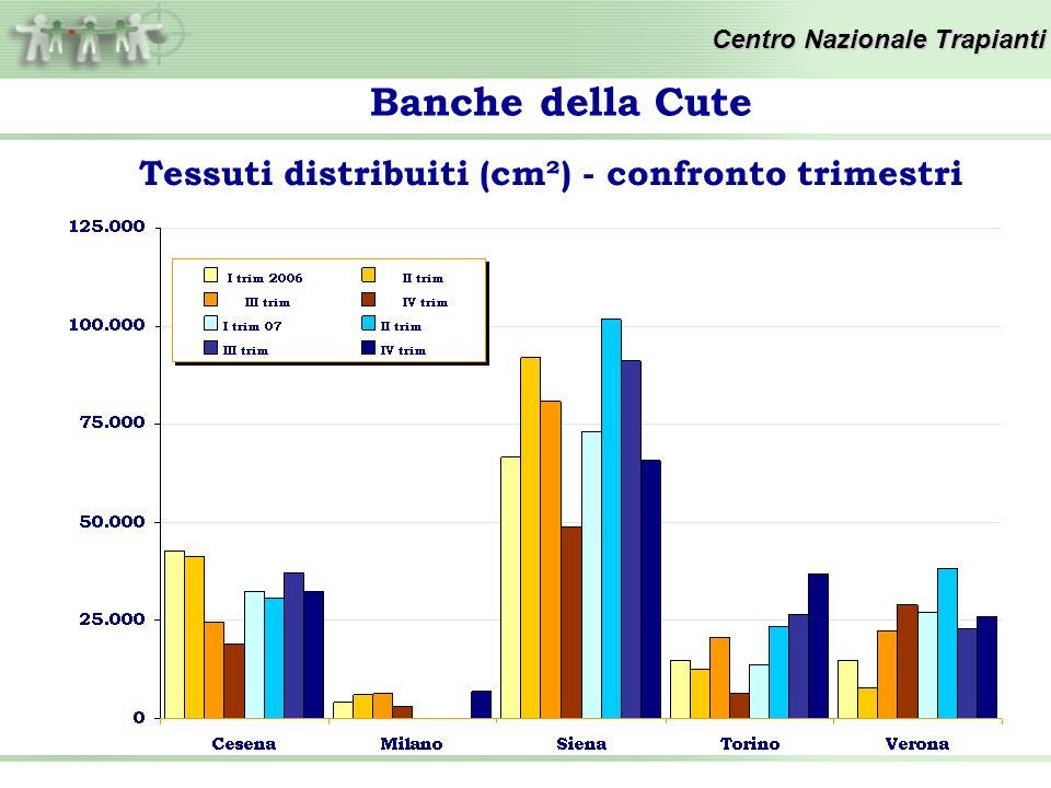 Centro Nazionale Trapianti Tessuti distribuiti (cm²) - confronto trimestri Banche della Cute