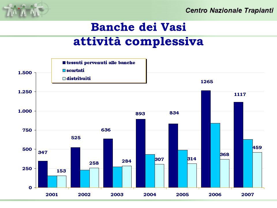 Banche dei Vasi attività complessiva Centro Nazionale Trapianti