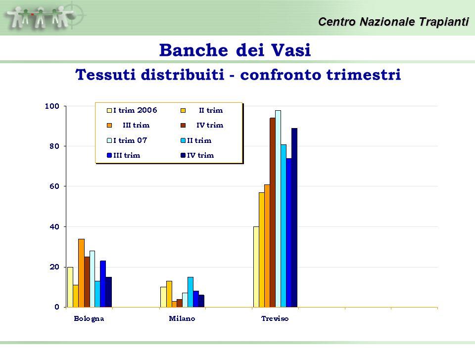 Centro Nazionale Trapianti Tessuti distribuiti - confronto trimestri Banche dei Vasi