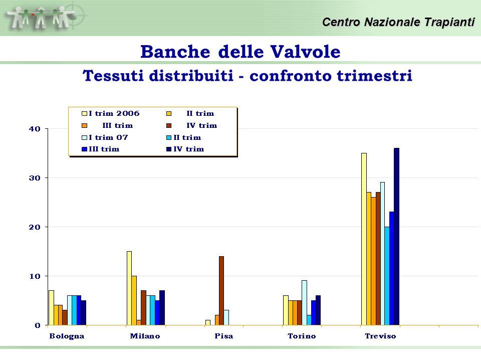 Banche delle Valvole Centro Nazionale Trapianti Tessuti distribuiti - confronto trimestri