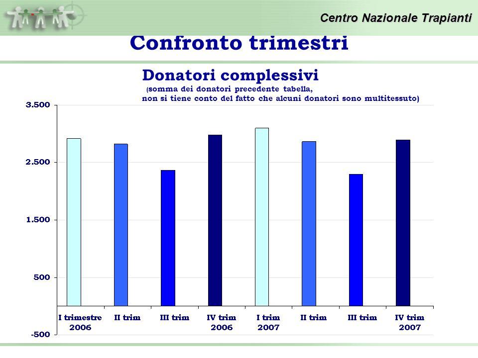 Confronto trimestri Centro Nazionale Trapianti Donatori complessivi ( somma dei donatori precedente tabella, non si tiene conto del fatto che alcuni donatori sono multitessuto)
