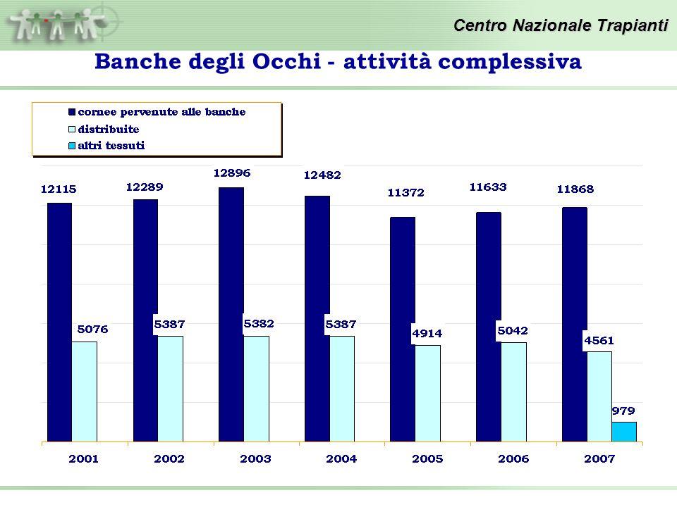 Banche degli Occhi - attività complessiva Centro Nazionale Trapianti