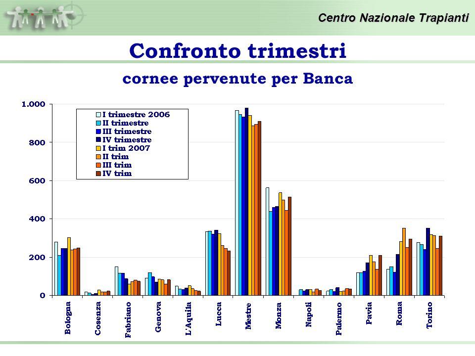Confronto trimestri Centro Nazionale Trapianti cornee distribuite per Banca