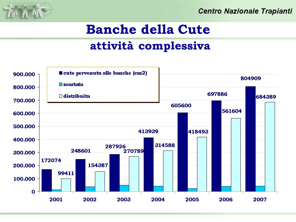 cute pervenuta (cm²) - confronto trimestri Banche della Cute