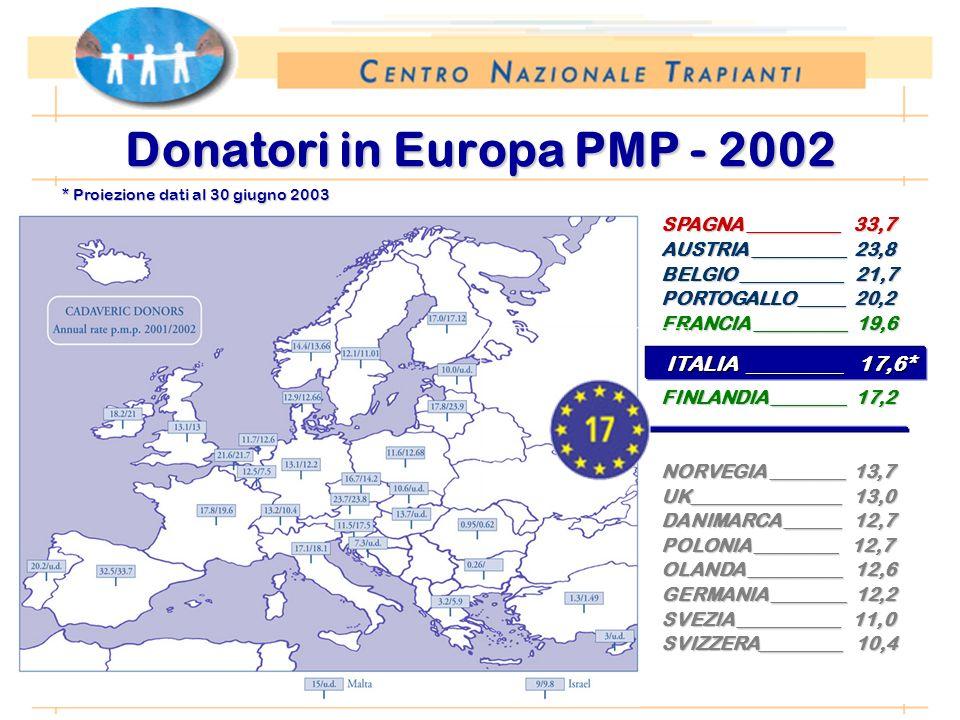 * Proiezione dati al 30 giugno 2003 (preliminari al 7 luglio 2003) Donatori in Europa PMP - 2002 SPAGNA __________ 33,7 AUSTRIA __________ 23,8 BELGIO ___________ 21,7 PORTOGALLO _____ 20,2 FRANCIA __________ 19,6 FINLANDIA ________ 17,2 NORVEGIA ________ 13,7 UK________________ 13,0 DANIMARCA ______ 12,7 POLONIA _________ 12,7 OLANDA __________ 12,6 GERMANIA ________ 12,2 SVEZIA ___________ 11,0 SVIZZERA_________ 10,4 ITALIA _________ 17,6* ITALIA _________ 17,6*