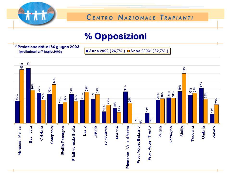 * Proiezione dati al 30 giugno 2003 (preliminari al 7 luglio 2003) % Opposizioni