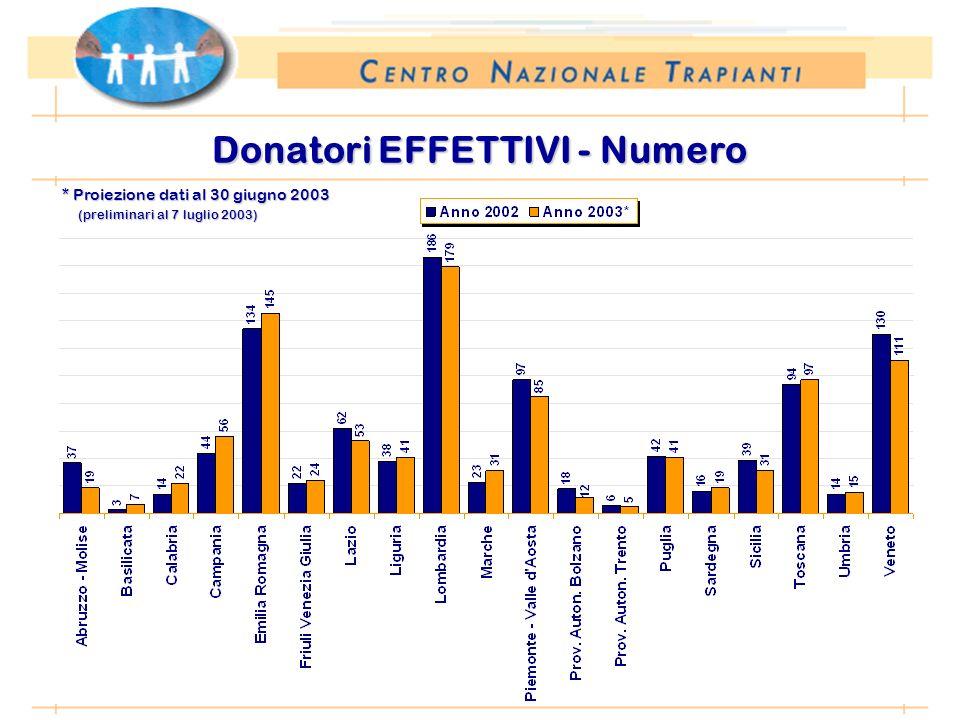 * Proiezione dati al 30 giugno 2003 (preliminari al 7 luglio 2003) Donatori EFFETTIVI - Numero
