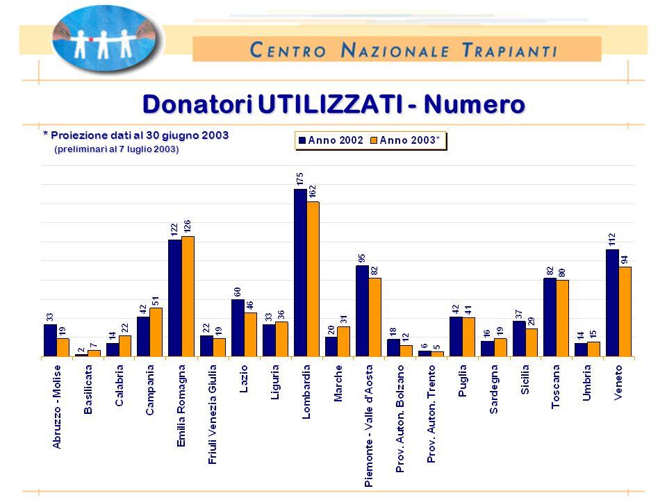 * Proiezione dati al 30 giugno 2003 (preliminari al 7 luglio 2003) Donatori UTILIZZATI - Numero