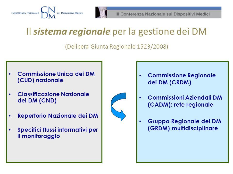 Il sistema regionale per la gestione dei DM (Delibera Giunta Regionale 1523/2008) Commissione Unica dei DM (CUD) nazionale Classificazione Nazionale dei DM (CND) Repertorio Nazionale dei DM Specifici flussi informativi per il monitoraggio Commissione Regionale dei DM (CRDM) Commissioni Aziendali DM (CADM): rete regionale Gruppo Regionale dei DM (GRDM) multidisciplinare