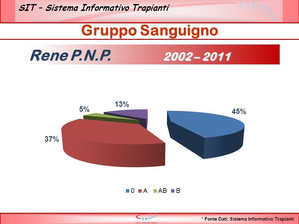 SIT – Sistema Informativo Trapianti Gruppo Sanguigno * Fonte Dati: Sistema Informativo Trapianti Rene P.N.P. 2002 – 2011
