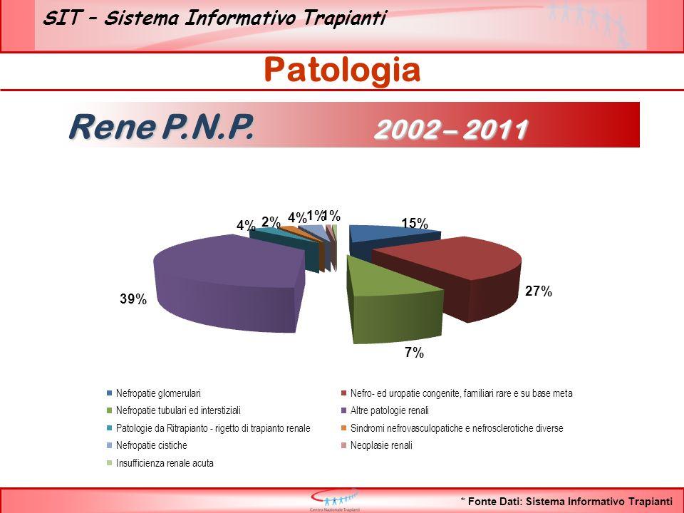 SIT – Sistema Informativo Trapianti Patologia Rene P.N.P. 2002 – 2011 * Fonte Dati: Sistema Informativo Trapianti