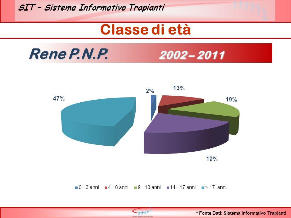 SIT – Sistema Informativo Trapianti TOTALE PAZIENTI nel periodo dal 1/1/2011 al 31/12/2011 196 TOTALE PAZIENTI nel periodo dal 1/1/2011 al 31/12/2011 196 Tempo medio di attesa in lista: 1,72 anni Pazienti ancora iscritti al 31/12/2011 117 Pazienti ancora iscritti al 31/12/2011 117 Pazienti USCITI DI LISTA dal 1/1/2011 al 31/12/2011 79 Pazienti USCITI DI LISTA dal 1/1/2011 al 31/12/2011 79 Tempo media di attesa al trapianto: 1,4 anni ISL*: 59,3 % ISLT**: 37,2 % TRAPIANTI 73 mortalità in lista 0,5 % DECESSI 1 Altra causa 5 *ISL: numero TX/Numero iscritti inizio anno **ISLT: numero TX/(Numero iscritti inizio anno+Ingressi) Flussi Lista di attesa Rene P.N.P.