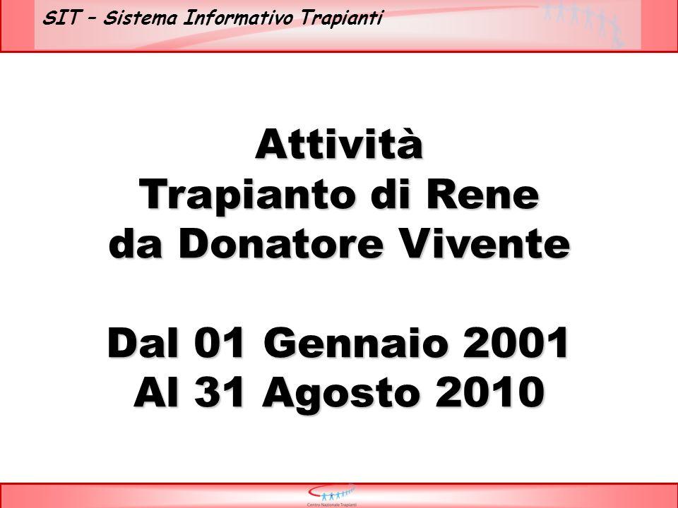 SIT – Sistema Informativo Trapianti Attività Trapianto di Rene da Donatore Vivente Dal 01 Gennaio 2001 Al 31 Agosto 2010