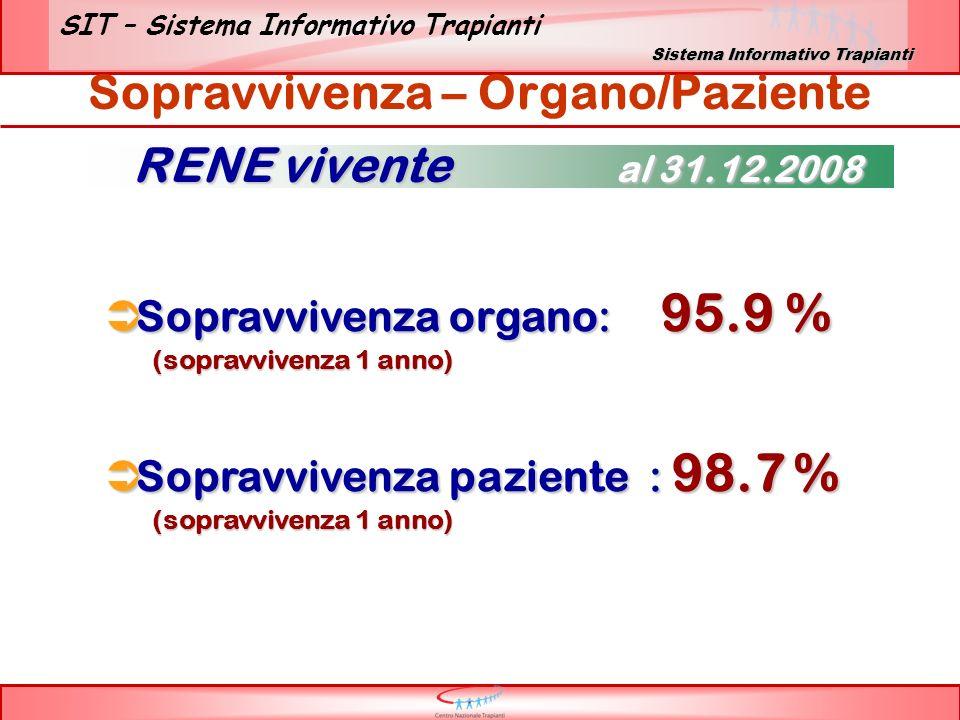 SIT – Sistema Informativo Trapianti Sopravvivenza – Organo/Paziente Sopravvivenza organo: 95.9 % Sopravvivenza organo: 95.9 % (sopravvivenza 1 anno) Sopravvivenza paziente : 98.7 % Sopravvivenza paziente : 98.7 % (sopravvivenza 1 anno) RENE vivente al 31.12.2008 Sistema Informativo Trapianti