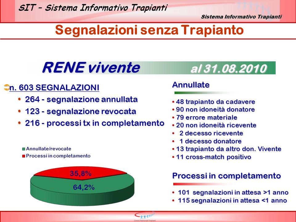 SIT – Sistema Informativo Trapianti Relazione donatore-ricevente Relazione Segnalazione Relazione Segnalazione RENE vivente al 31.08.2010 Sistema Informativo Trapianti