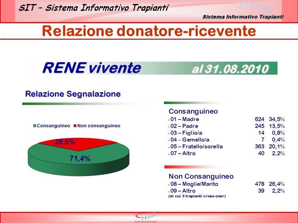 SIT – Sistema Informativo Trapianti Relazione donatore-ricevente Relazione Segnalazione Relazione Segnalazione RENE vivente al 31.08.2010 Sistema Info