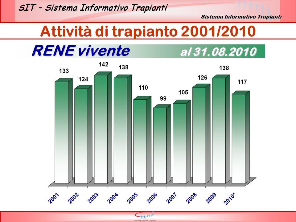 SIT – Sistema Informativo Trapianti RENE vivente al 31.08.2010 Attività di trapianto 2001/2010 Sistema Informativo Trapianti
