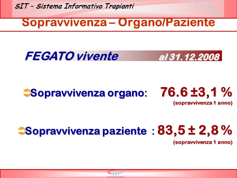 SIT – Sistema Informativo Trapianti Sopravvivenza – Organo/Paziente Sopravvivenza organo: 76.6 ±3,1 % (sopravvivenza 1 anno) Sopravvivenza organo: 76.6 ±3,1 % (sopravvivenza 1 anno) Sopravvivenza paziente : 83,5 ± 2,8 % (sopravvivenza 1 anno) Sopravvivenza paziente : 83,5 ± 2,8 % (sopravvivenza 1 anno) FEGATO vivente al 31.12.2008