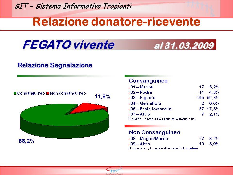 SIT – Sistema Informativo Trapianti Relazione donatore-ricevente Relazione Segnalazione Relazione Segnalazione FEGATO vivente al 31.03.2009