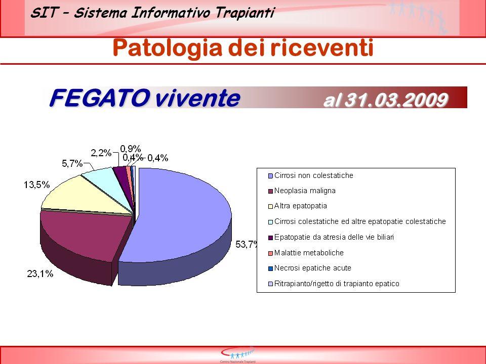 SIT – Sistema Informativo Trapianti Patologia dei riceventi FEGATO vivente al 31.03.2009