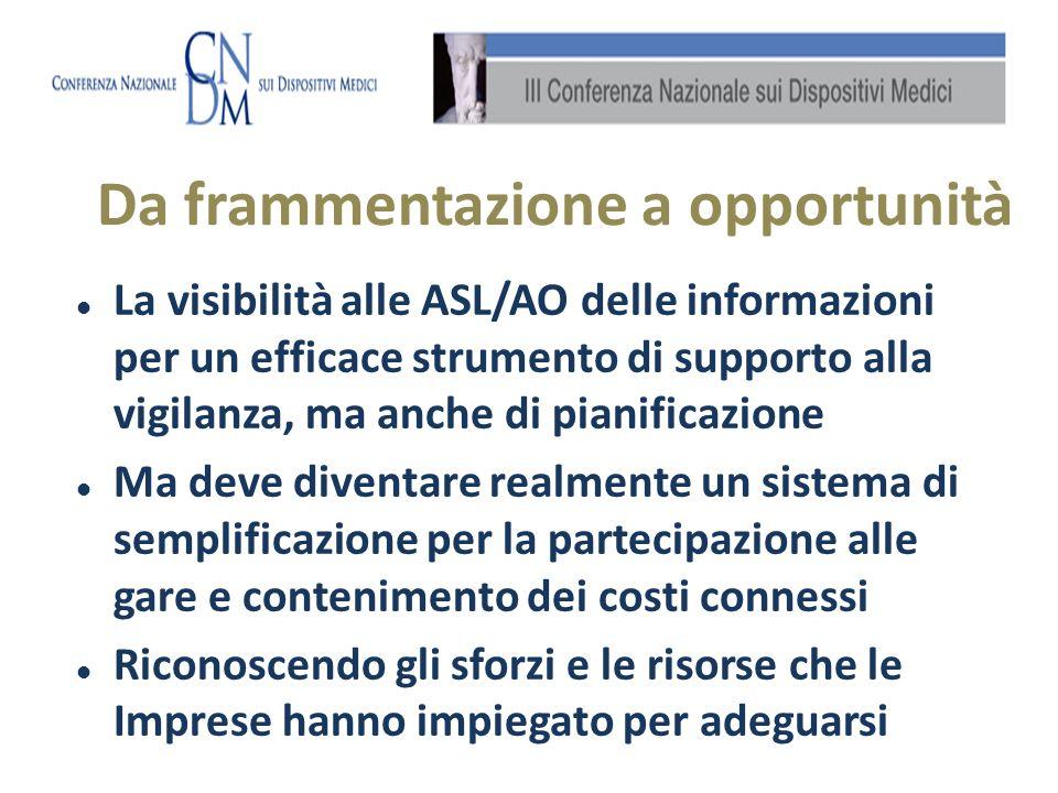 La visibilità alle ASL/AO delle informazioni per un efficace strumento di supporto alla vigilanza, ma anche di pianificazione Ma deve diventare realmente un sistema di semplificazione per la partecipazione alle gare e contenimento dei costi connessi Riconoscendo gli sforzi e le risorse che le Imprese hanno impiegato per adeguarsi Da frammentazione a opportunità