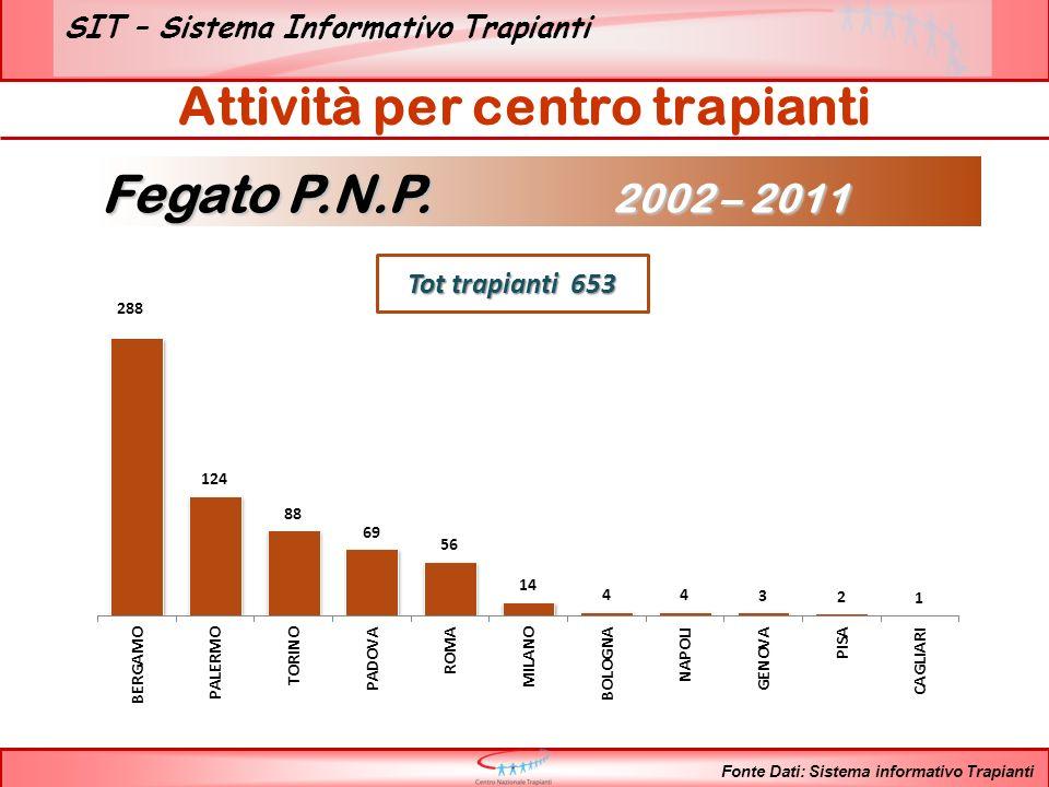 SIT – Sistema Informativo Trapianti N° Trapianti per anno Fegato P.N.P.