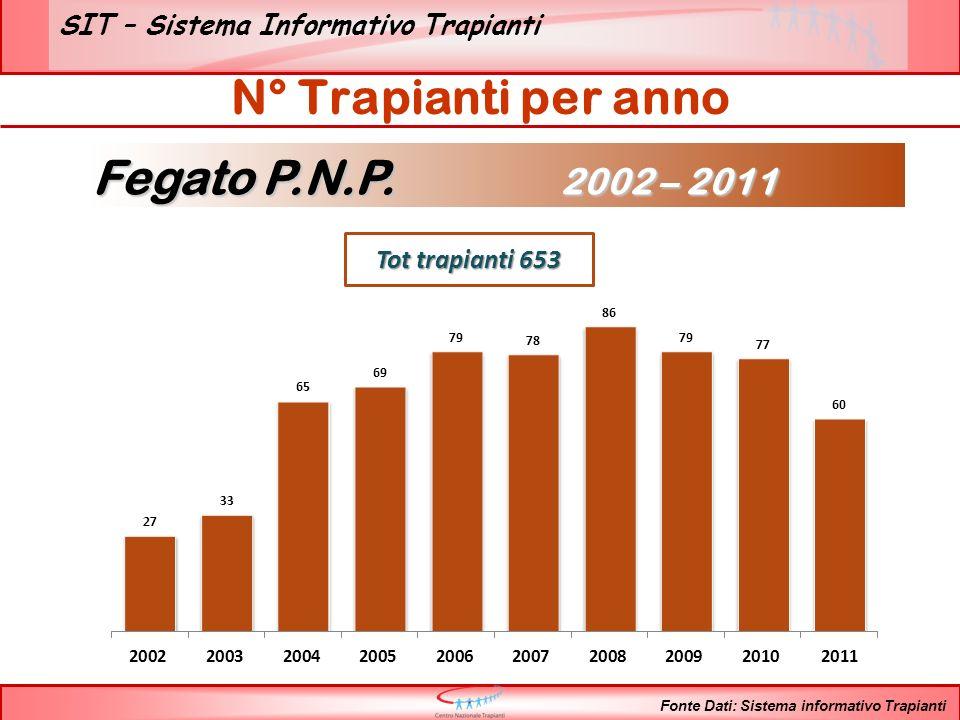SIT – Sistema Informativo Trapianti Fonte Dati: Sistema informativo Trapianti Rene P.N.P.