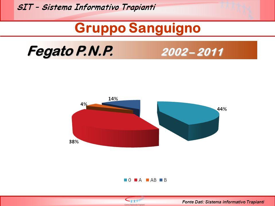 SIT – Sistema Informativo Trapianti Gruppo Sanguigno Fonte Dati: Sistema informativo Trapianti Fegato P.N.P.