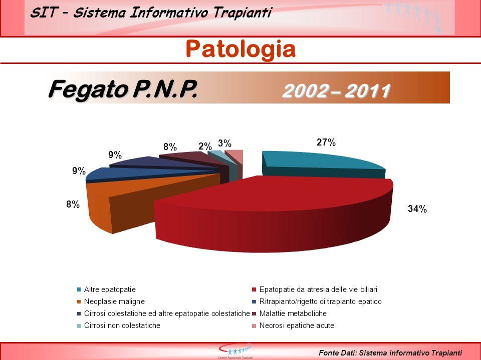 SIT – Sistema Informativo Trapianti Classe di età Fonte Dati: Sistema informativo Trapianti Fegato P.N.P.