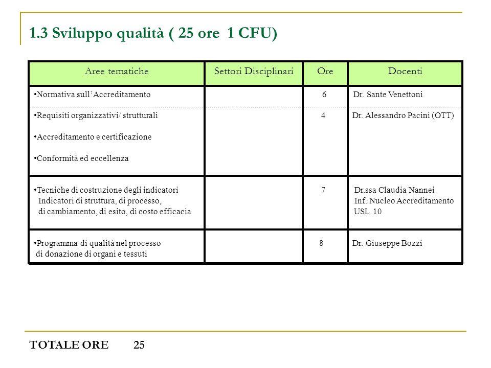 1.3 Sviluppo qualità ( 25 ore 1 CFU) DocentiOreSettori DisciplinariAree tematiche Normativa sullAccreditamento 6 Dr. Sante Venettoni Requisiti organiz