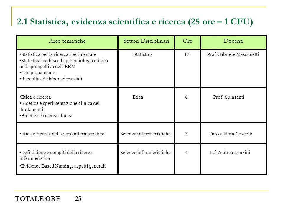2.1 Statistica, evidenza scientifica e ricerca (25 ore – 1 CFU) DocentiOreSettori DisciplinariAree tematiche Statistica per la ricerca sperimentale St