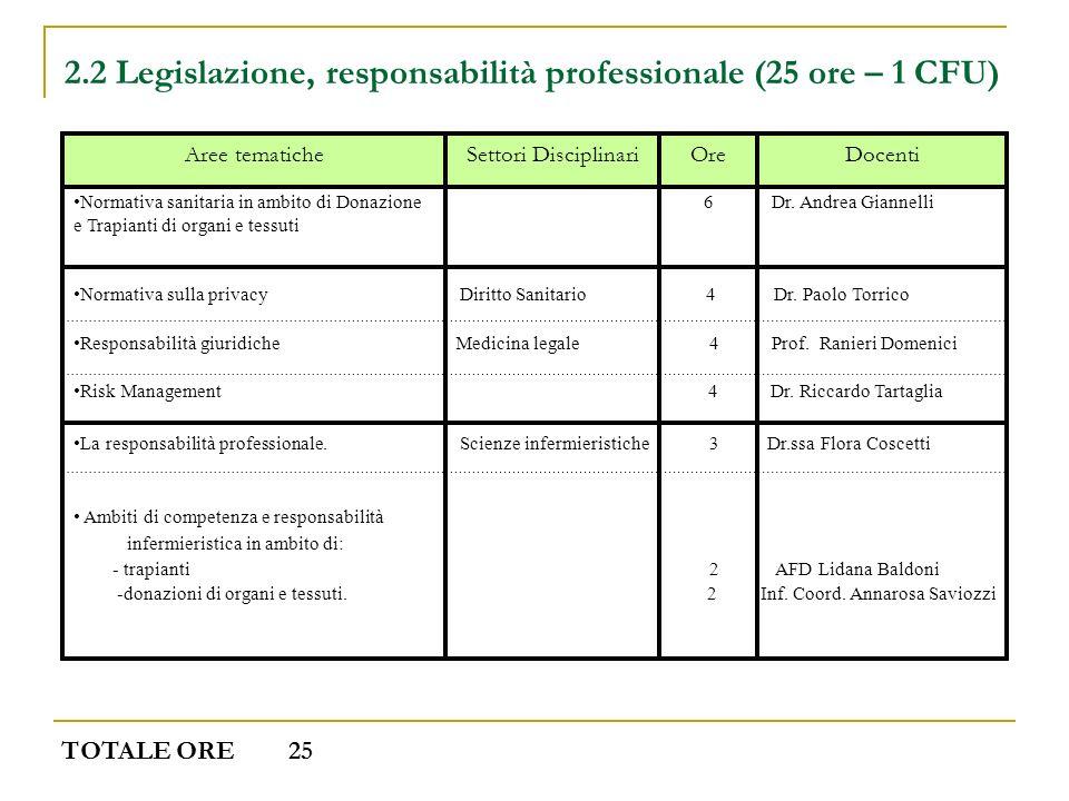 2.2 Legislazione, responsabilità professionale (25 ore – 1 CFU) DocentiOreSettori DisciplinariAree tematiche Normativa sanitaria in ambito di Donazion