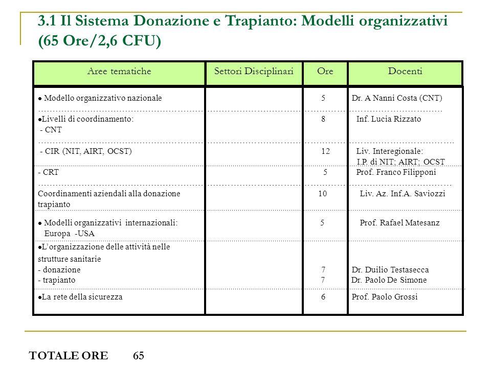 3.1 Il Sistema Donazione e Trapianto: Modelli organizzativi (65 Ore/2,6 CFU) DocentiOre Settori Disciplinari Aree tematiche Modello organizzativo nazi